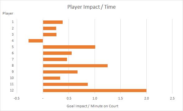 player_impact_bar_5