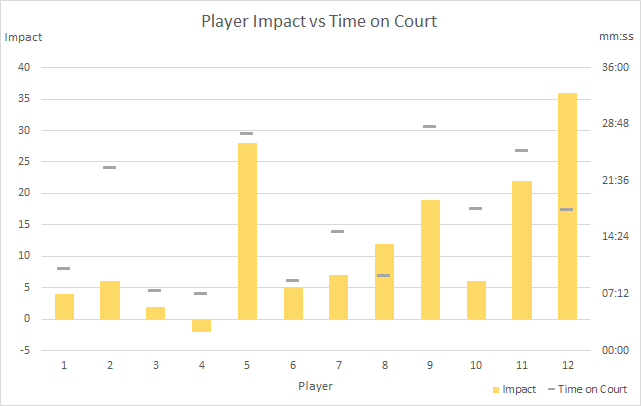 player_impact_column_3