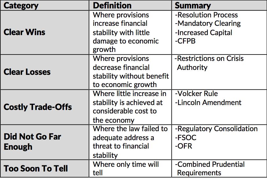 Brookings new table