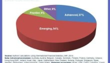 3D pie chart from World Economic Forum