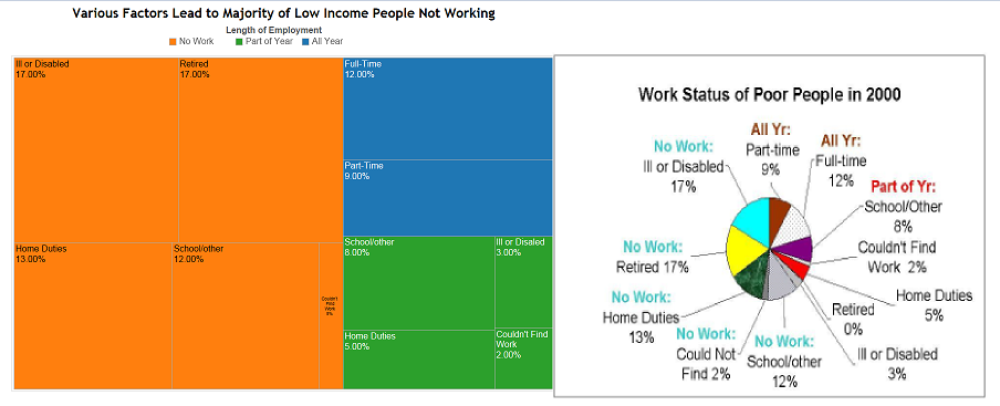 Low Income Work Figures