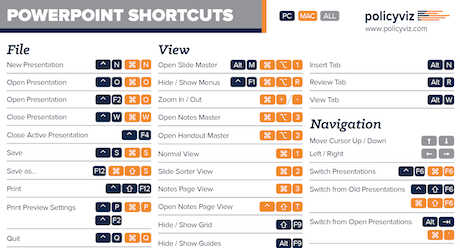 PowerPoint Shortcuts Card | PolicyViz