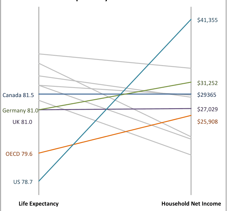 Excel Slope Chart with Two Metrics - Policy Viz