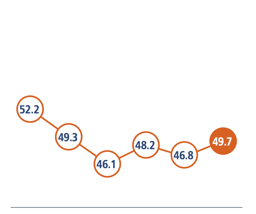 Excel Line Chart with Circle Markers - Policy Viz