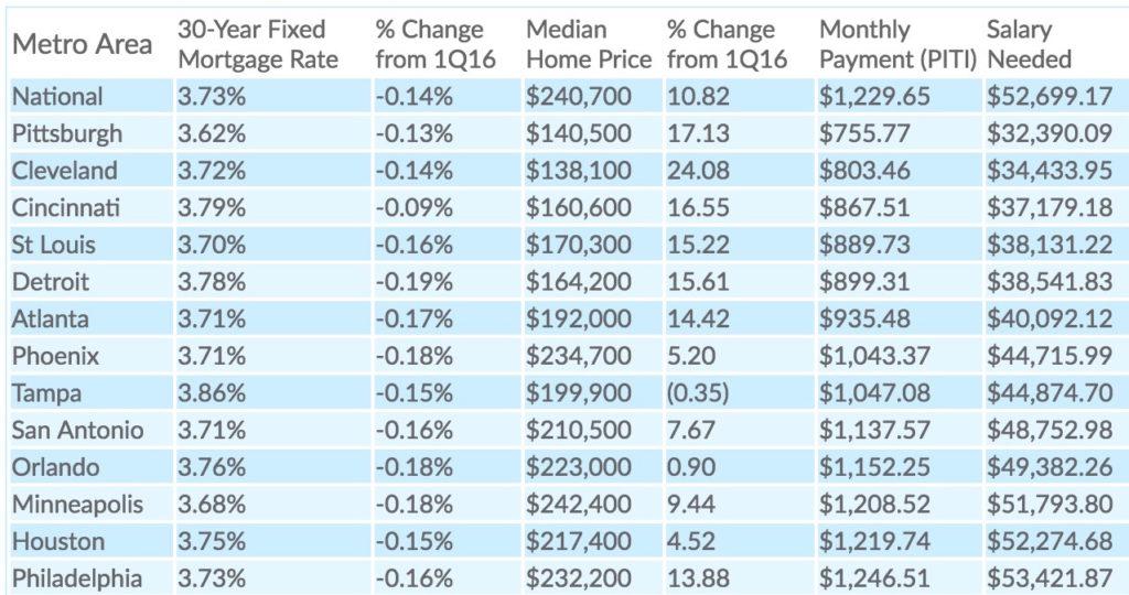 Salaries on a Map (Remake) - Policy Viz
