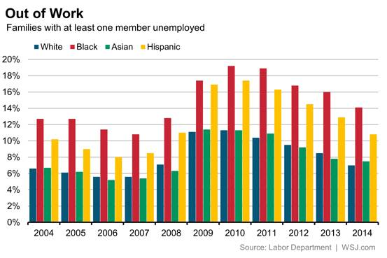 Remake Paired Column Chart From Wsj Policy Viz