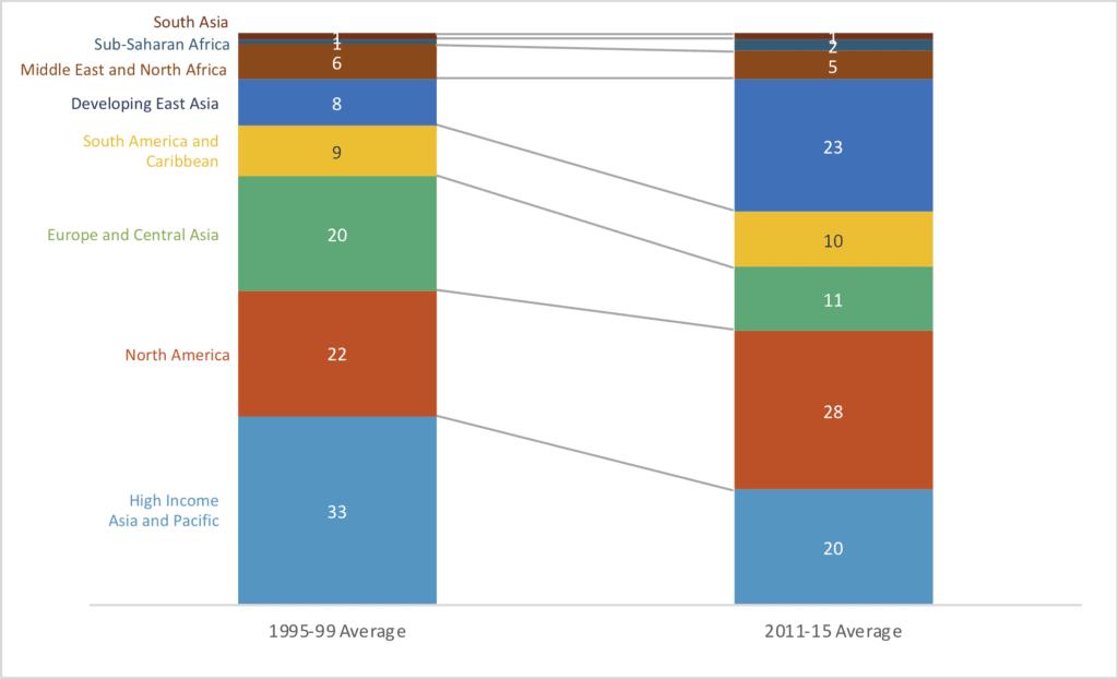 Remake Pie In A Donut Chart Policy Viz