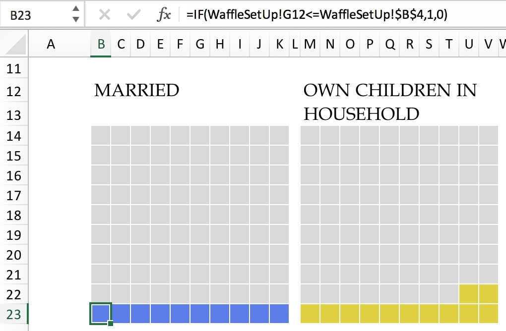 Interactive Waffle Charts in Excel - Policy Viz