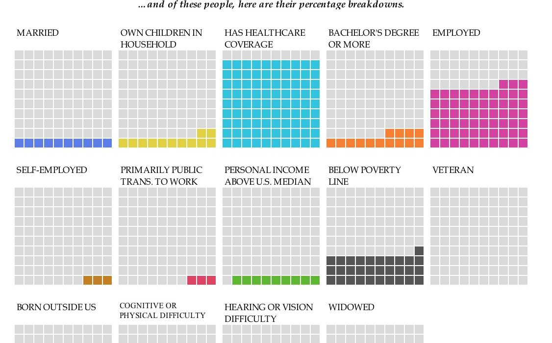 Interactive waffle charts in excel policy viz back in january nathan yau at flowing data published an interactive set of waffle charts that allows you to explore selected demographics of people in the ccuart Choice Image