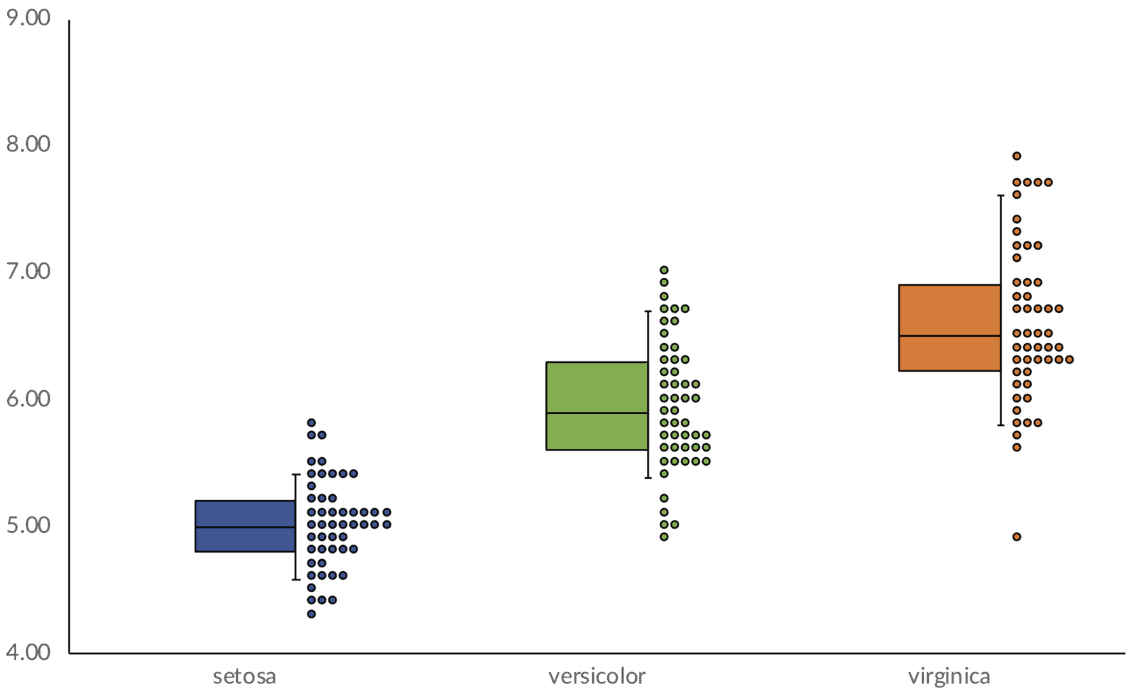 I Have No Idea What D Call It A Box And Whisker Terplot Chart M Also Not Sure Whether S Better Than Violin