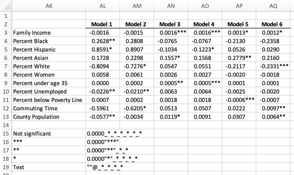 Formatting Regression Results in Excel - Policy Viz