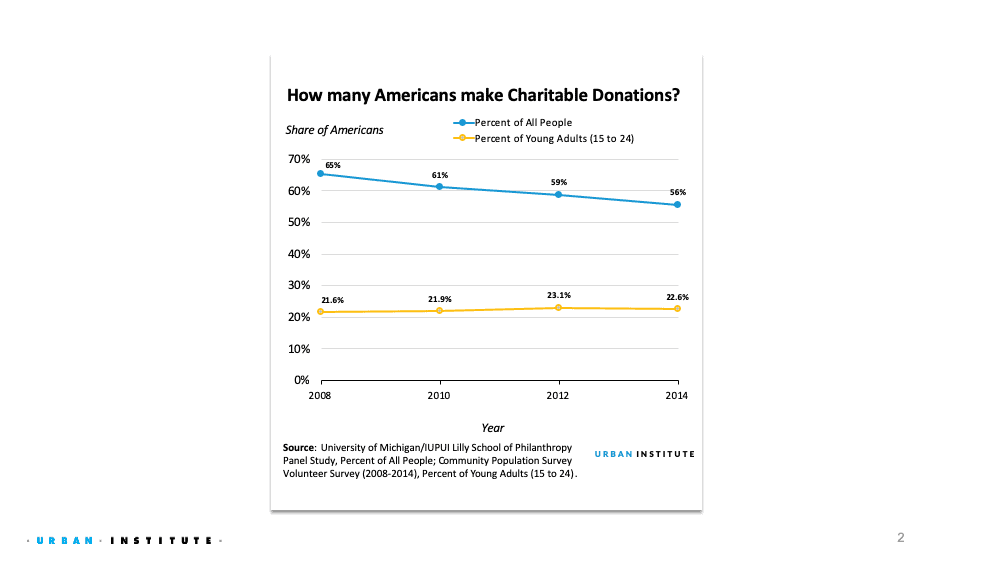 Line chart o the share of Americans making charitable donations