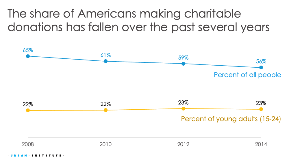 Remade line chart on charitable donations for a slide deck.