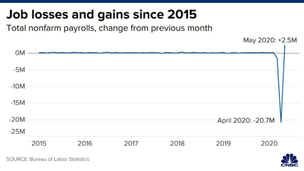 Job losses and gains since 2015 as a line chart from CNBC