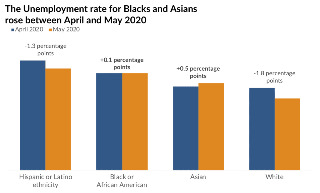 The Unemployment rate for Blacks and Asians rose between April and May 2020