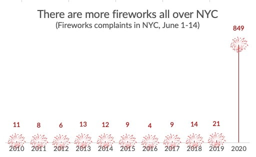There are more fireworks all over NYC as a firework (lollipop) chart in Excel.