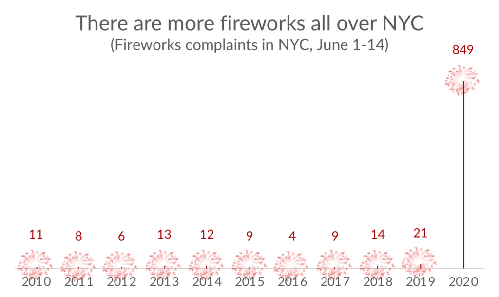 Fireworks graph as a line chart