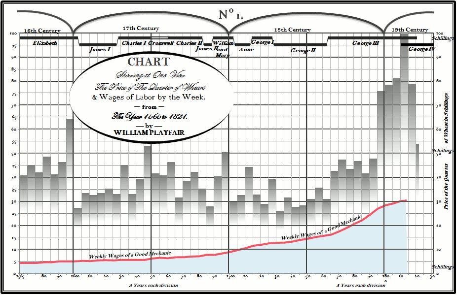 William Playfar charts of the price of wheat between 1666 and 1824