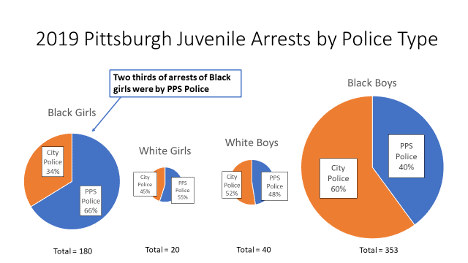 Four pie charts showing juvenile arrests in Pittsburgh by police type