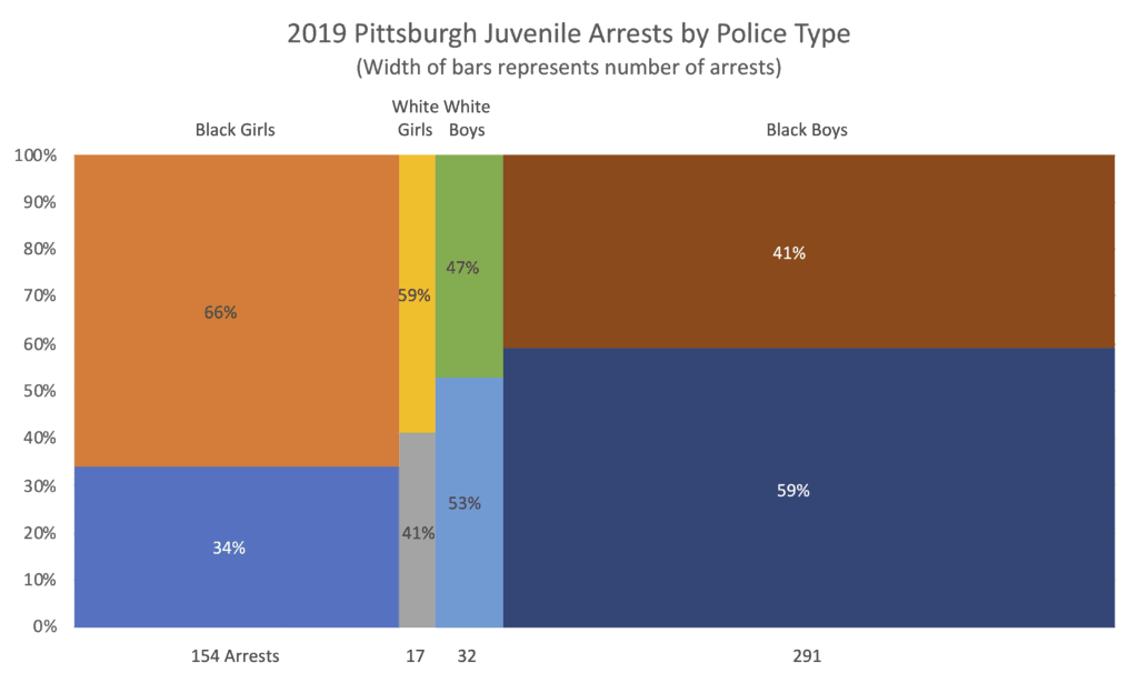 Excel version of the Mosaic chart showing juvenile arrests by gender and race and police type