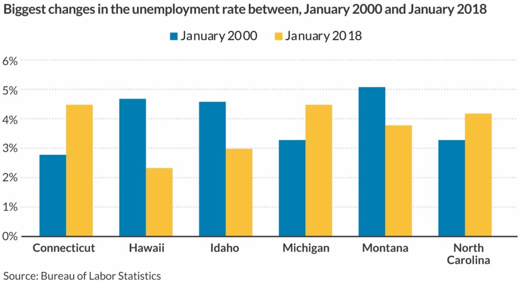 Paired column chart of the unemployment rate across 6 countries in January 2000 and January 2018.