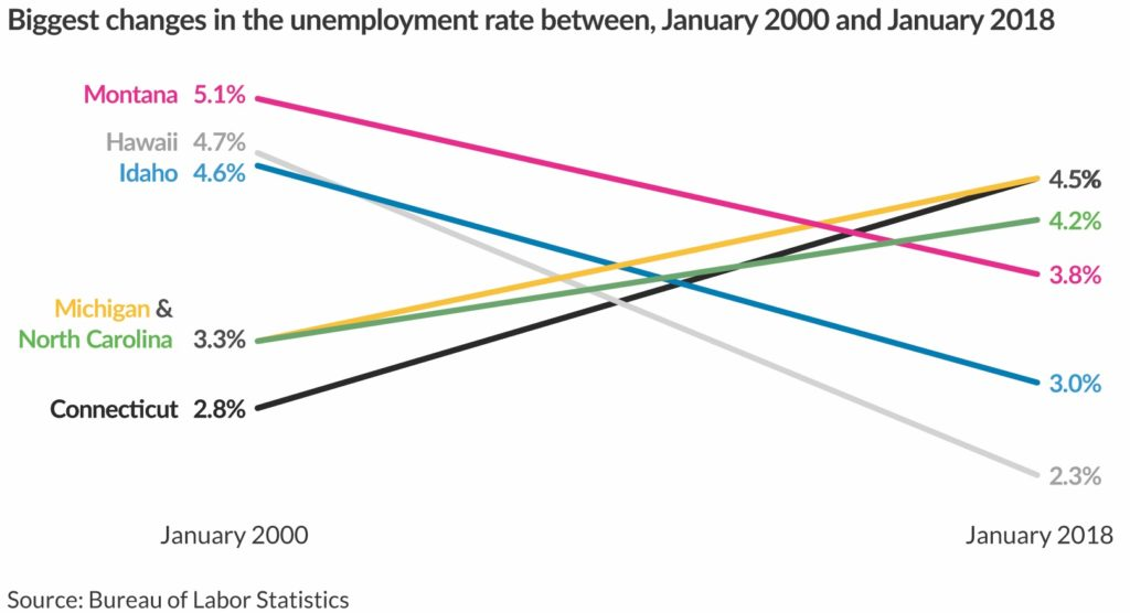 Slope chart redesign of the unemployment rate across 6 countries in January 2000 and January 2018.