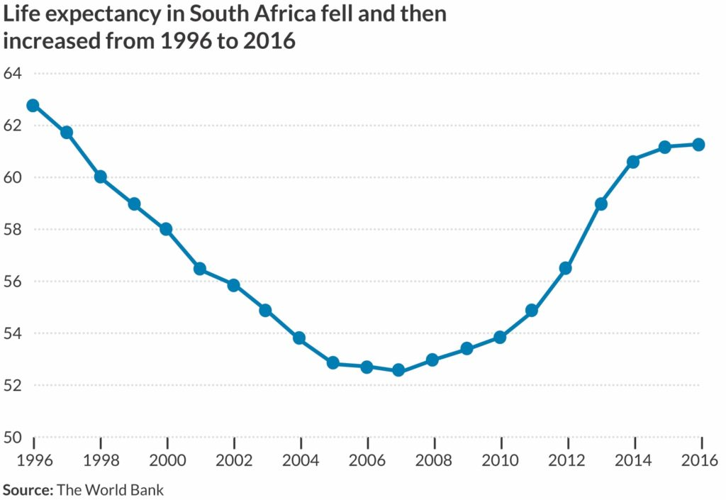 Line chart of life expectancy in South Africa between 1996 and 2016.
