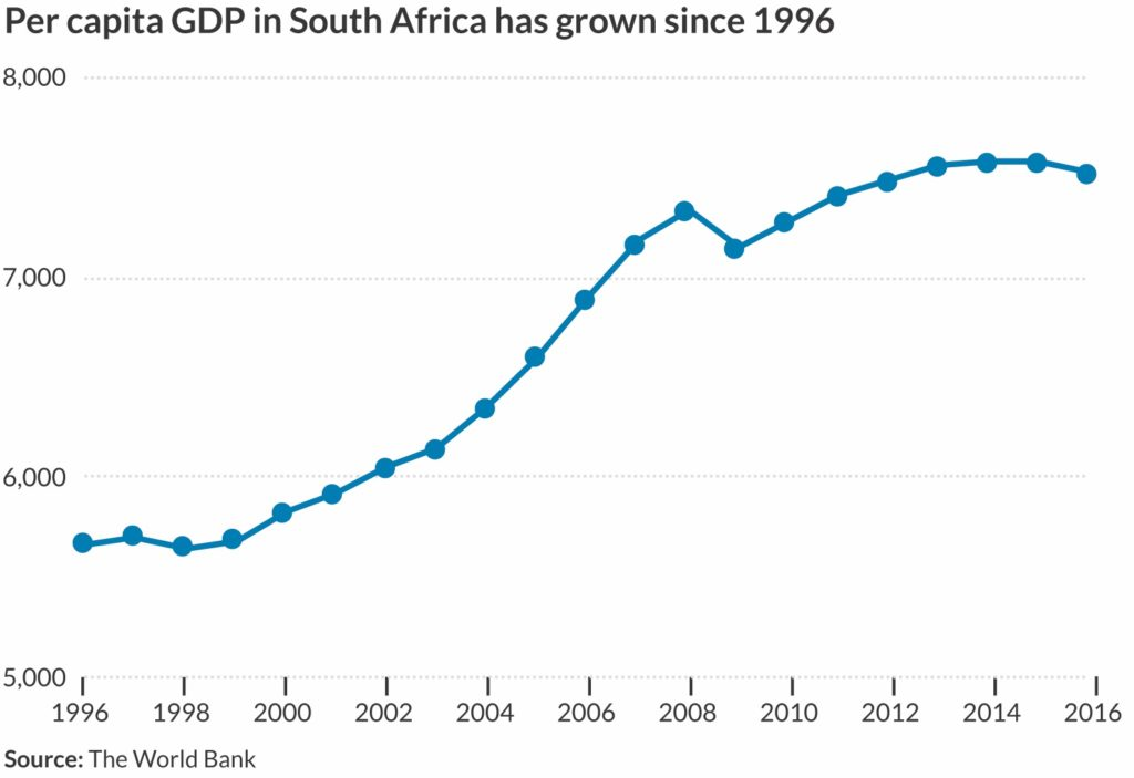 Line chart of per capita GDP in South Africa between 1996 and 2016.