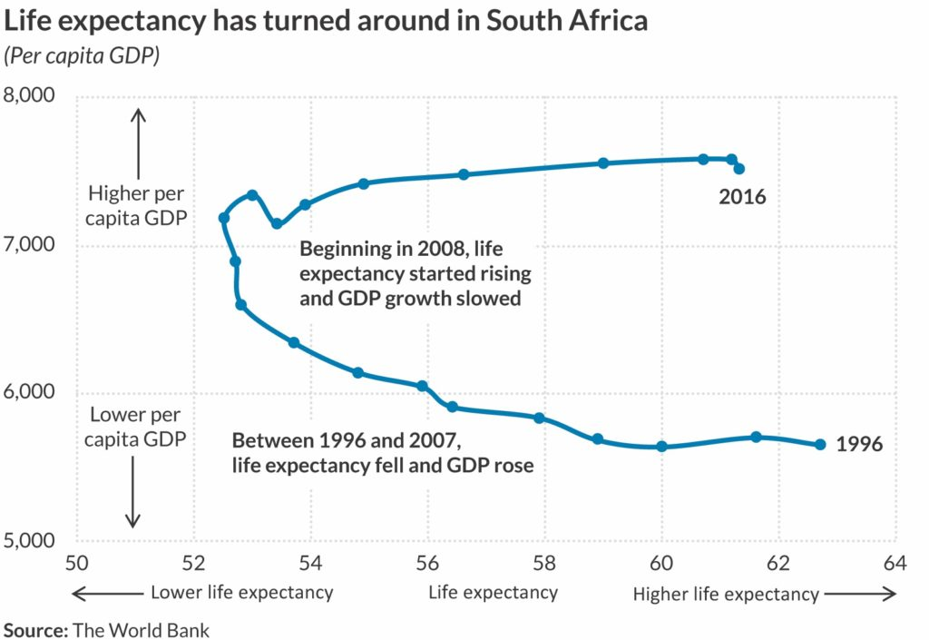 Connected scatterplot that shows the relationship between per capita GDP and life expectancy in South Africa between 1996 and 2016.