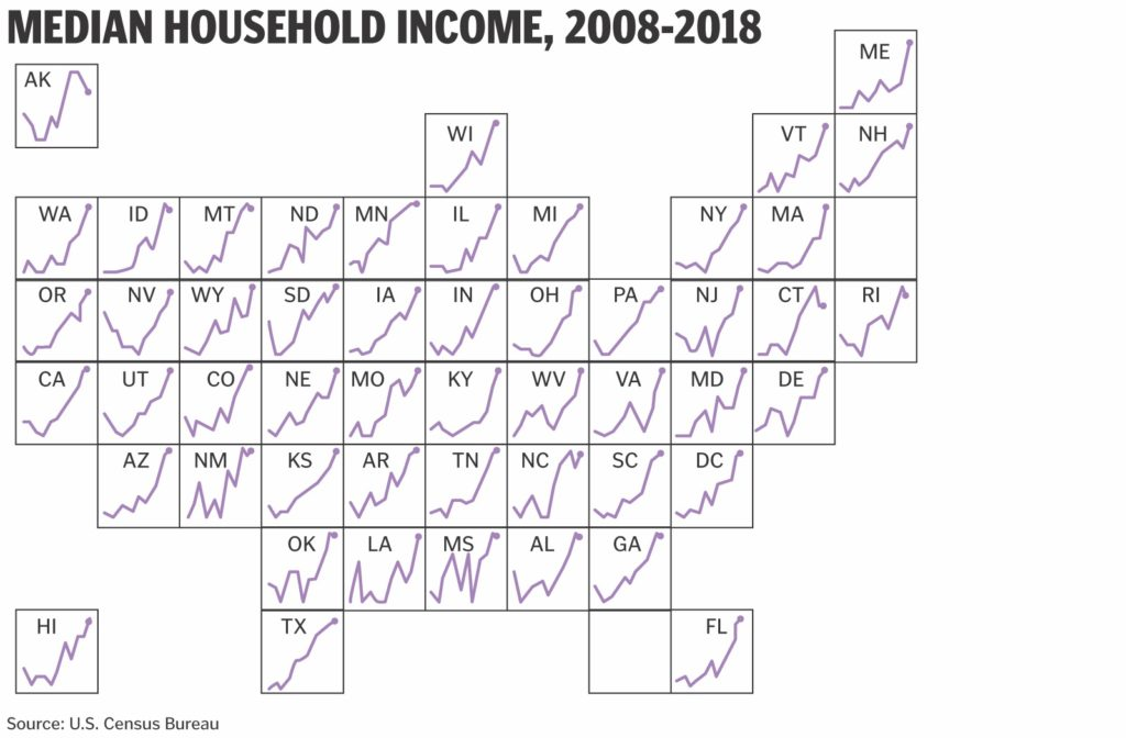 Tile grid map of median household income in the United States with each line showing a change from 2008 to 2018.