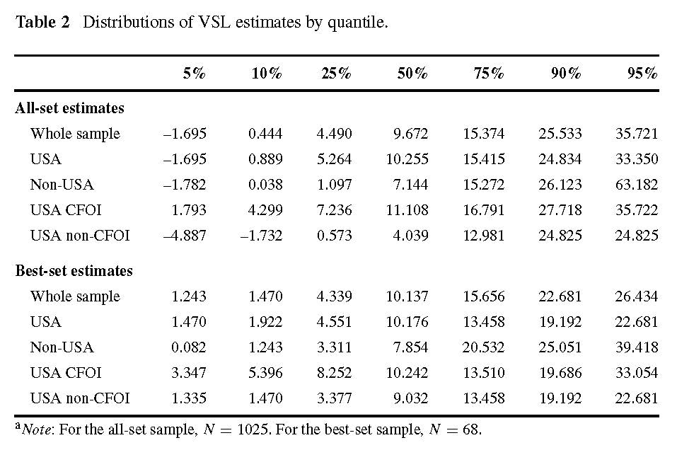Table of the value of statistical life (VSL) by quantile.