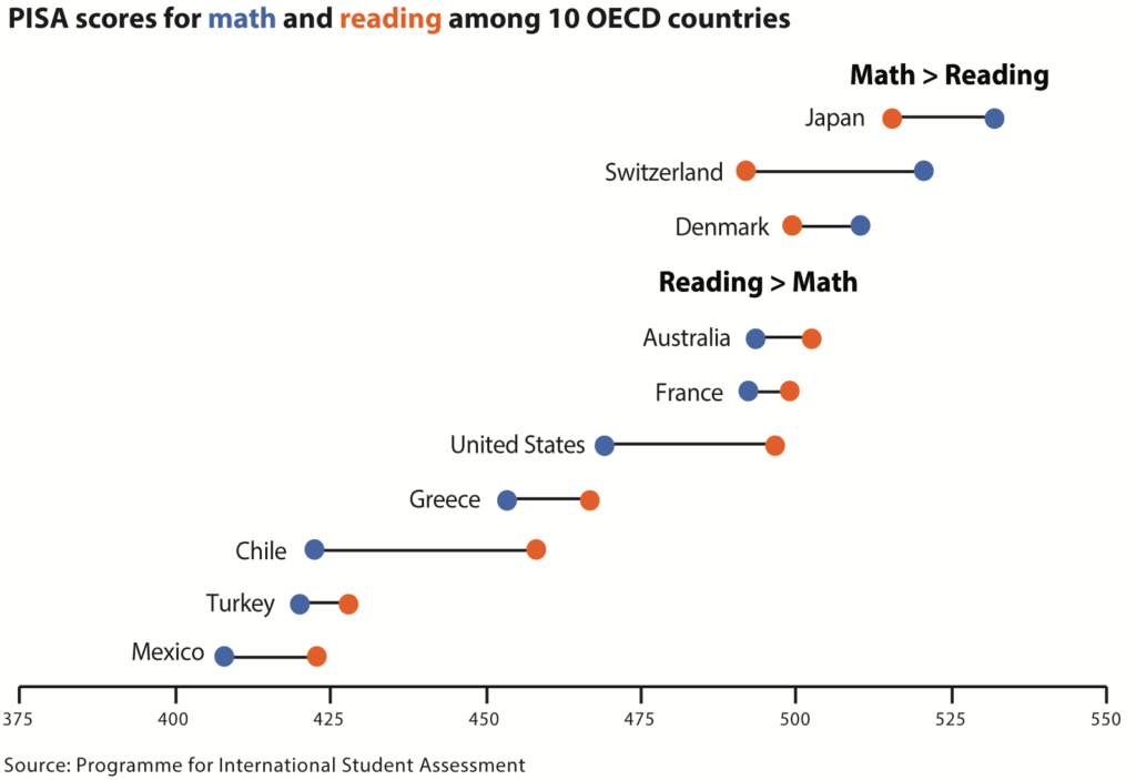 Dot plot of math and reading scores among 10 OECD countries.
