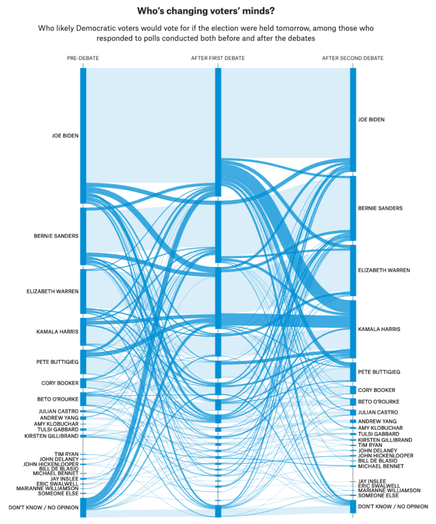 Dense Sankey diagram from 538 showing voters in the Democratic primary.