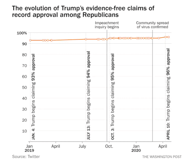 Graph that shows Trump's tweets about approval among Republicans