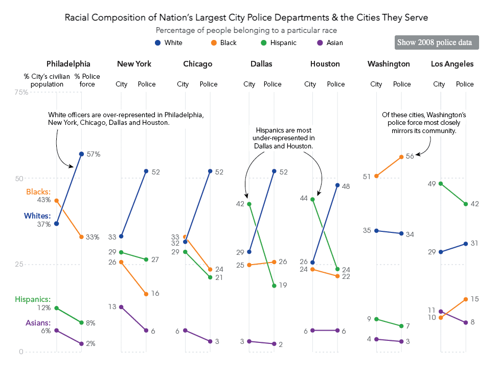 Slope chart from Bloomberg showing relationship between a city's civilian population and policy force for 7 cities.