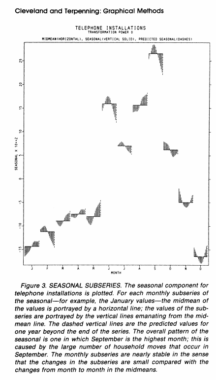 Cycle plot from William Cleveland and Irm Terpenning's 1982 paper.