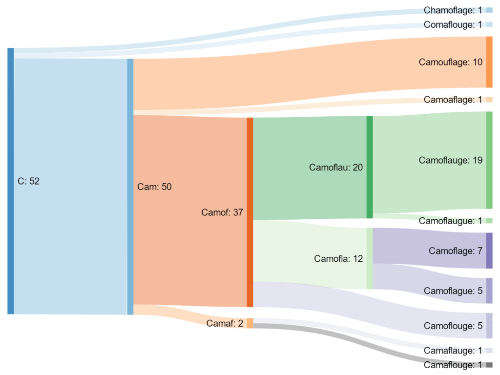 Sankey Diagram from Reddit that shows how 52 students tried to spell the word camouflage.