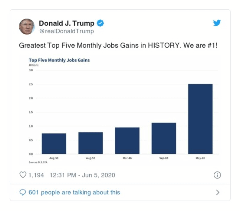 Tweet from President Trump showing 5 months with most job gains in US history