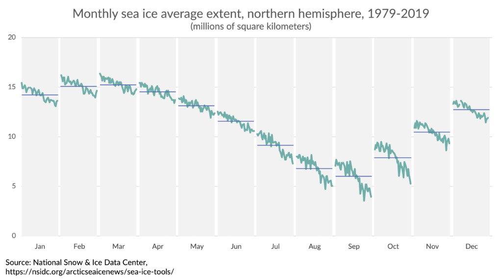 Cycle plot of the monthly sea ice extent in the northern hemisphere from 1979 to 2019.