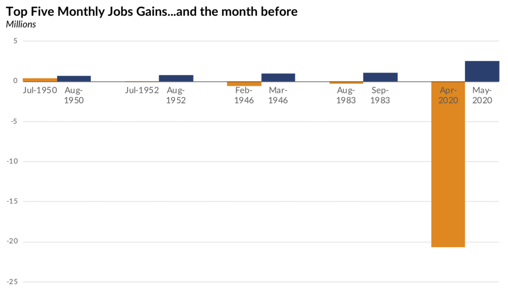 Graph that shows 5 months with most job gains in US history with the preceding month