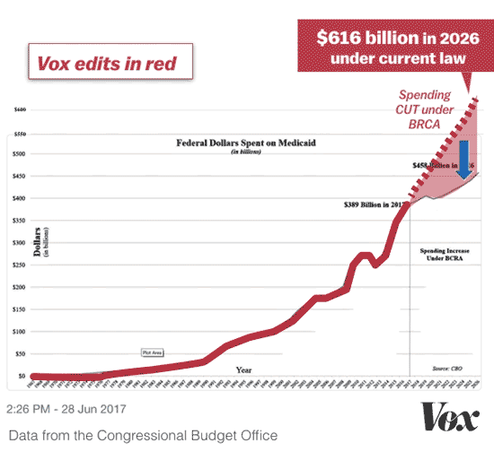 Vox News graph showing correct trends in Medicaid spending