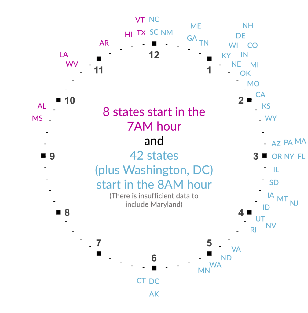 Single clock showing average public school starting times, color coded by the 7am and 8am hour