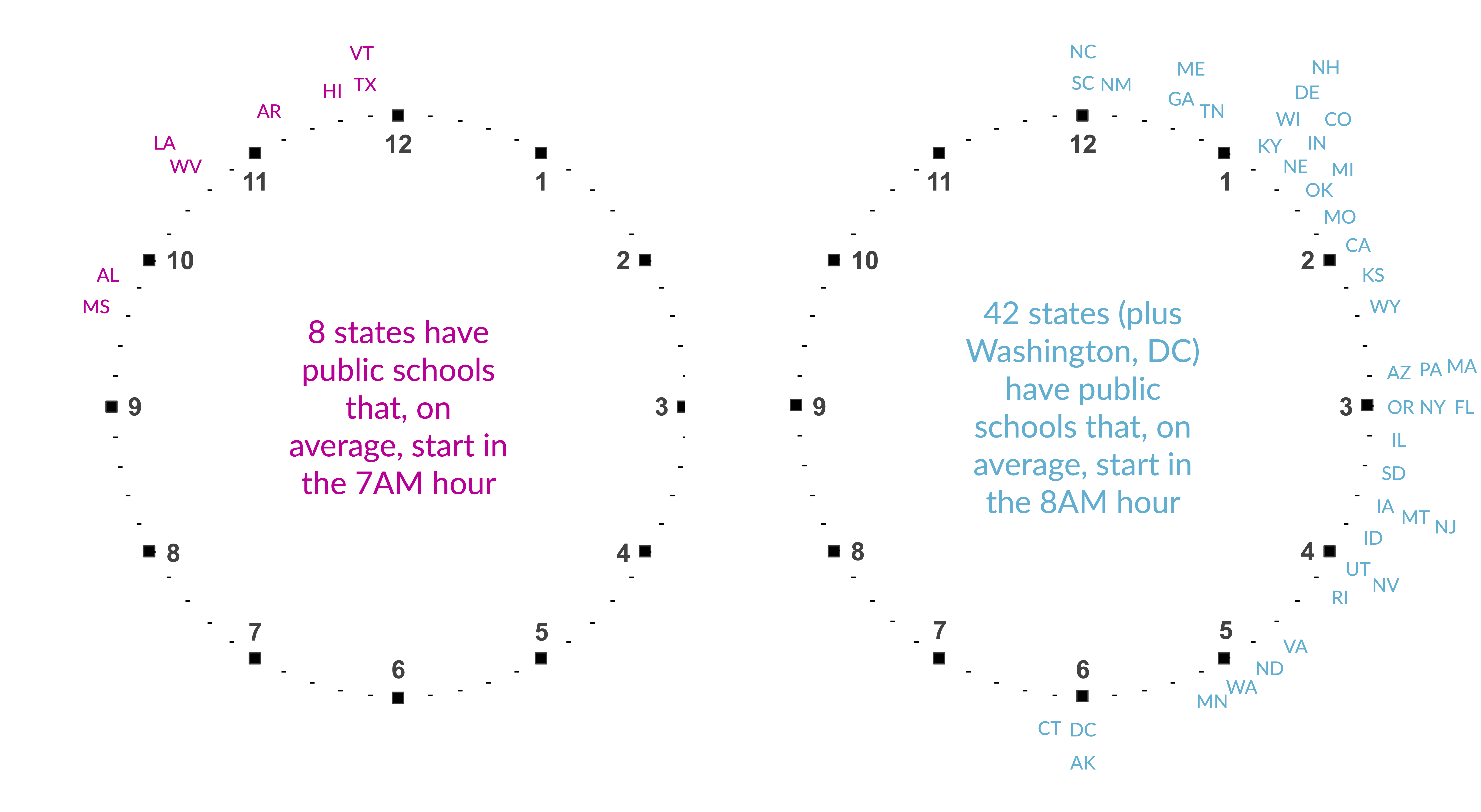 Two clocks of average public school starting times one for the 7am hour and another for the 8am hour