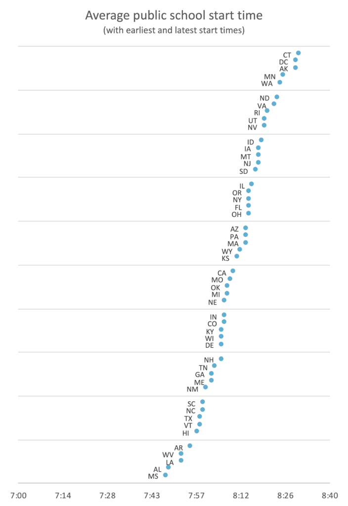 Dot plot of the average public school starting times