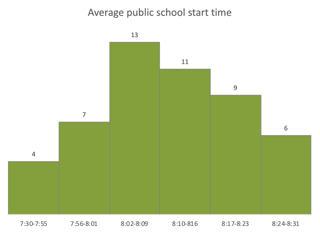 Histogram of the average public school starting times