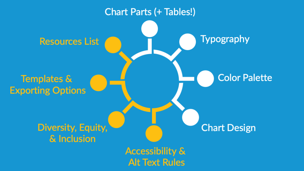 PowerPoint slide showing the recommended eight parts of a data visualization style guide