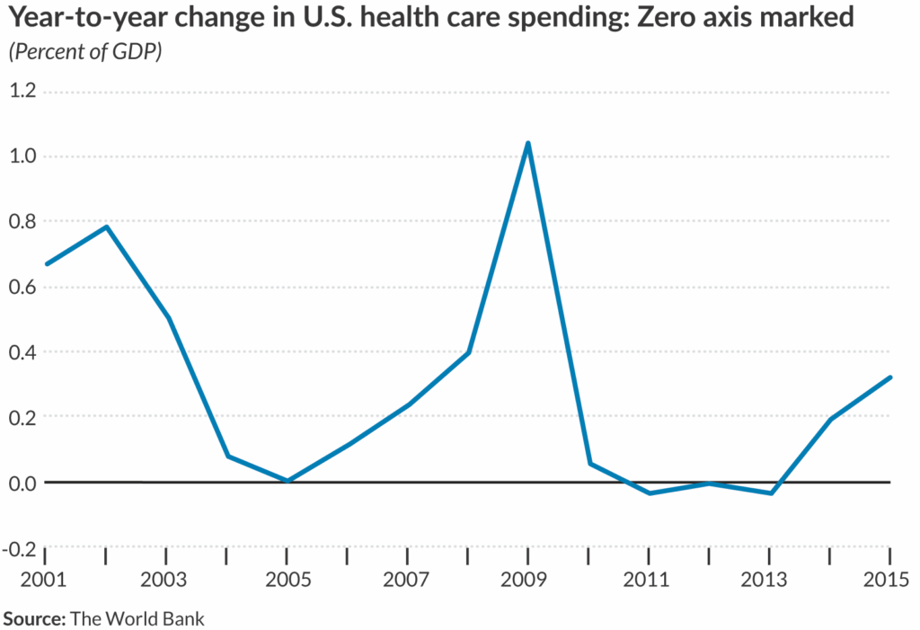 Line chart with the zero axis gridline made darker than the others