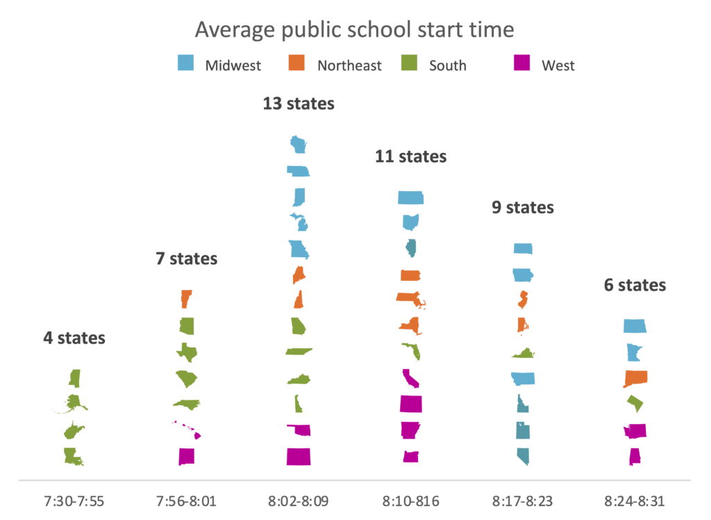 Histogram of the average public school starting times using state icons instead of bars and color coded by region