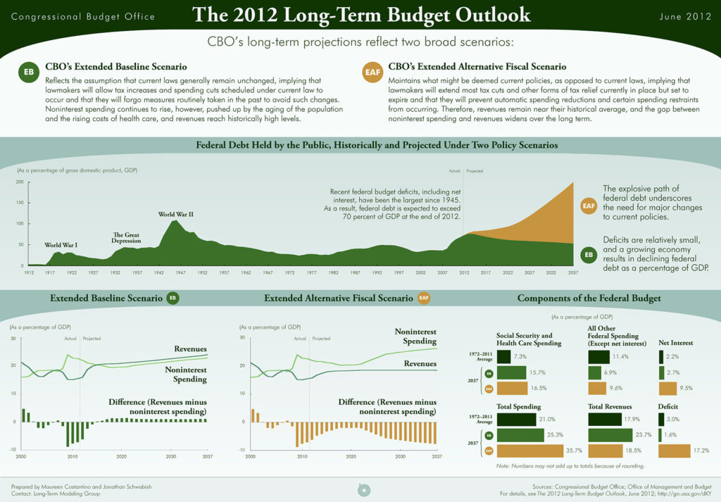 2012 infographic from the Congressional Budget Office