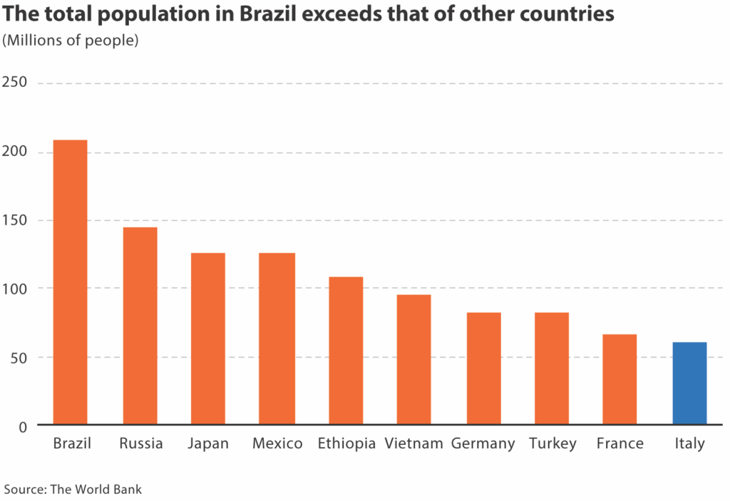 Vertical bar chart showing population across 10 countries of the world with Italy shown in blue and the others in orange.
